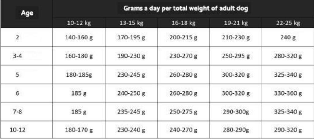 grams a day per total weight of adult dog